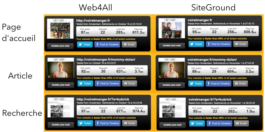 web4all-siteground