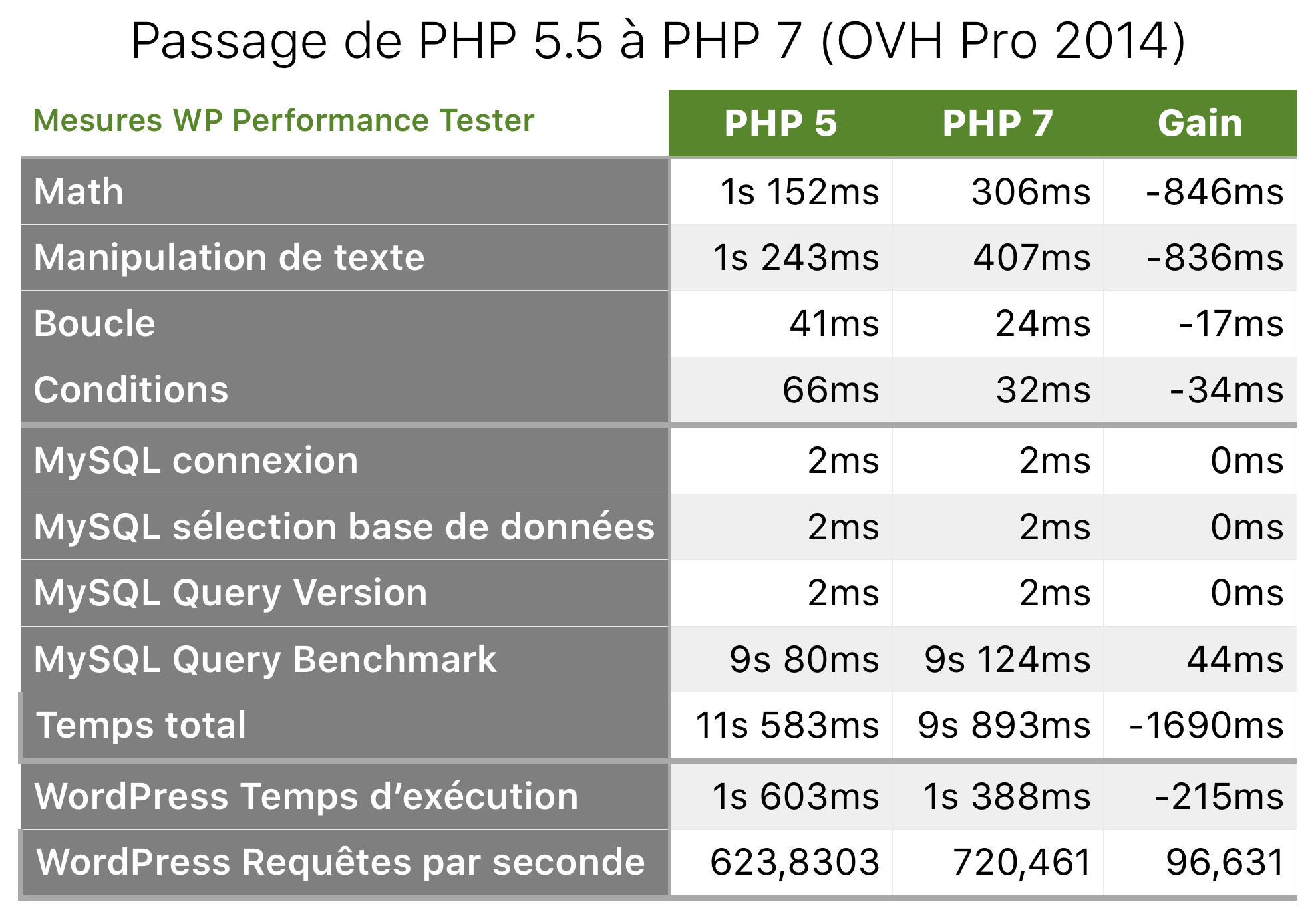 php-7-chiffres