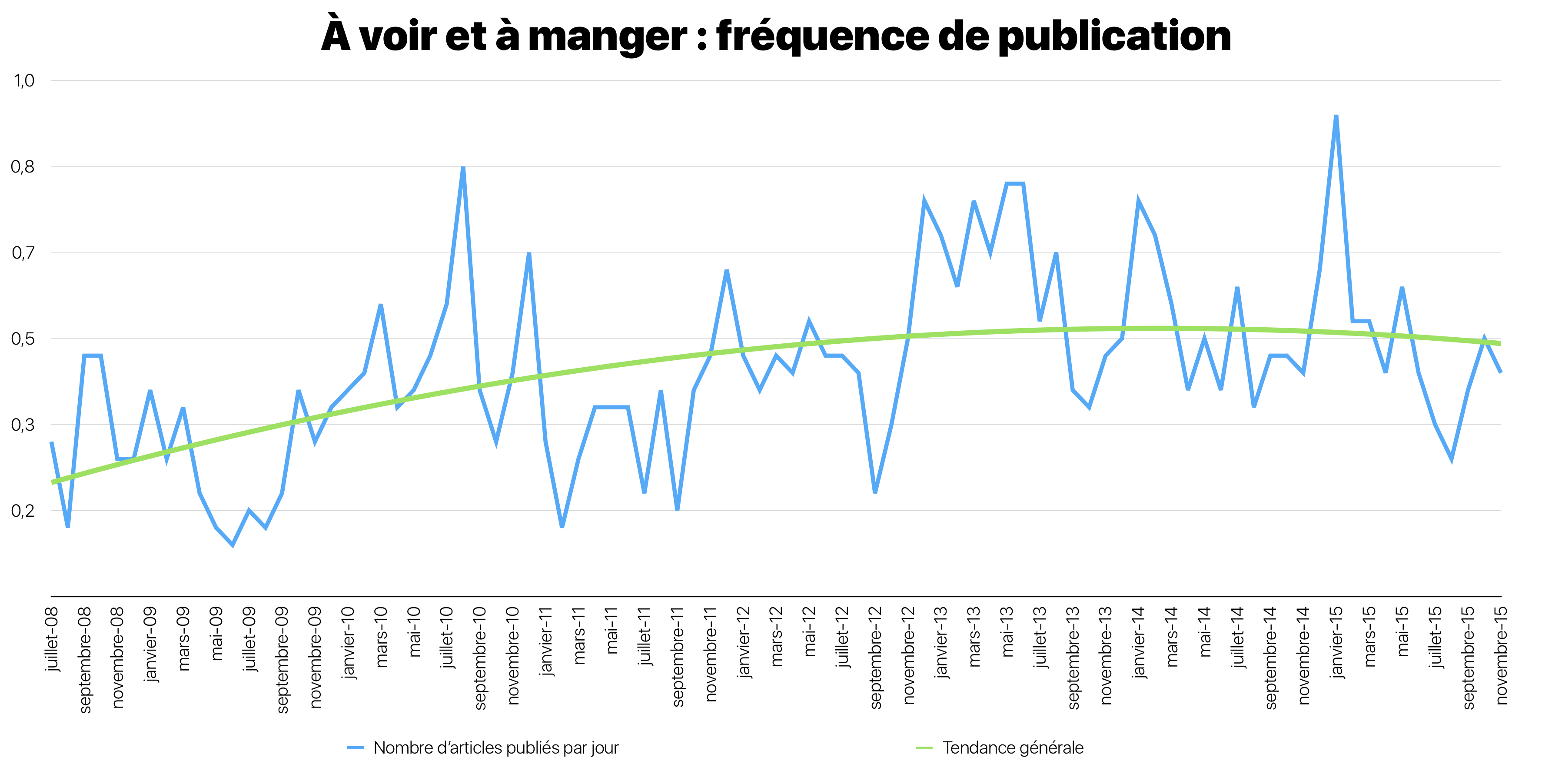 frequence-publication.png
